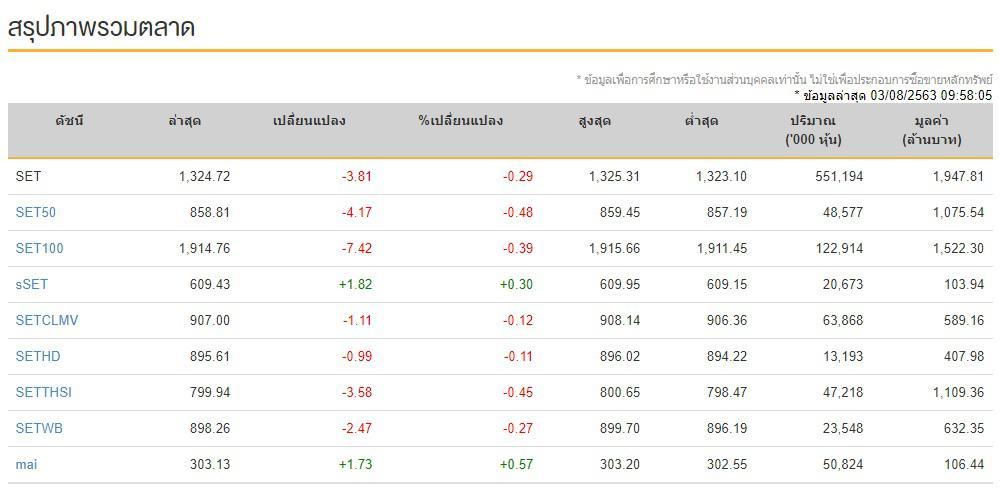 หุ้นไทยเปิดการซื้อขาย -3.81 จุด ยังมีความกังวลโควิด-19 ระลอก 2