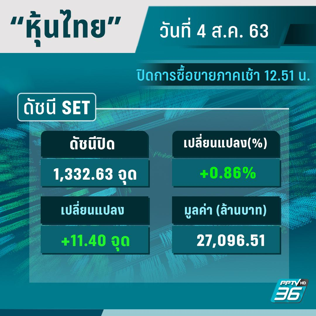 ดัชนีหุ้นไทย (4ส.ค. 63) ปิดการซื้อขายแดนบวก 9.58 จุด ที่ 1,330.81 จุด