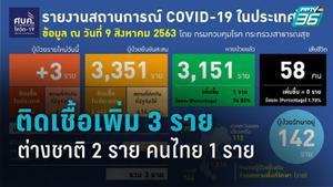 ติดเชื้อ โควิด-19 รายใหม่ 3 ราย เป็นชาวต่างชาติ 2 ราย คนไทย 1 ราย