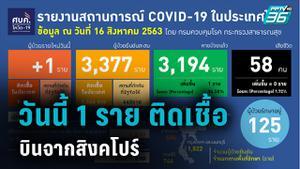 ติดเชื้อเพิ่ม 1 ราย ชายไทยกลับจากสิงคโปร์ ทั่วโลกติดเชื้อแล้ว 21.6 ล้าน