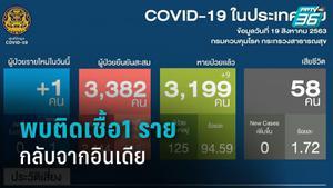 พบติดเชื้อ โควิด-19 รายใหม่ 1 ราย เป็นหญิงไทยกลับจากอินเดีย