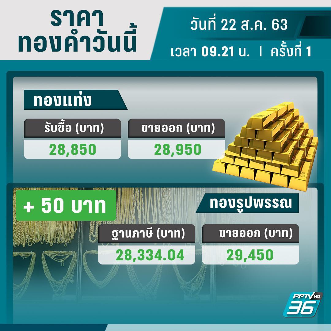 ราคาทองวันนี้ – 22 ส.ค. 63 เปิดตลาด ปรับราคาครั้งที่ 1 บวก 50 บาท