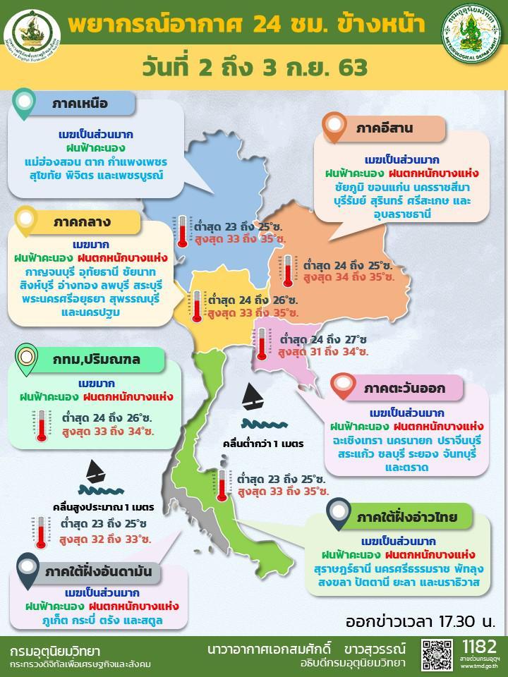 กรมอุตุฯ เผย ฝนตกหนักต่อเนื่องทั่วไทย เตือน 40 จังหวัดพื้นที่เสี่ยงภัย