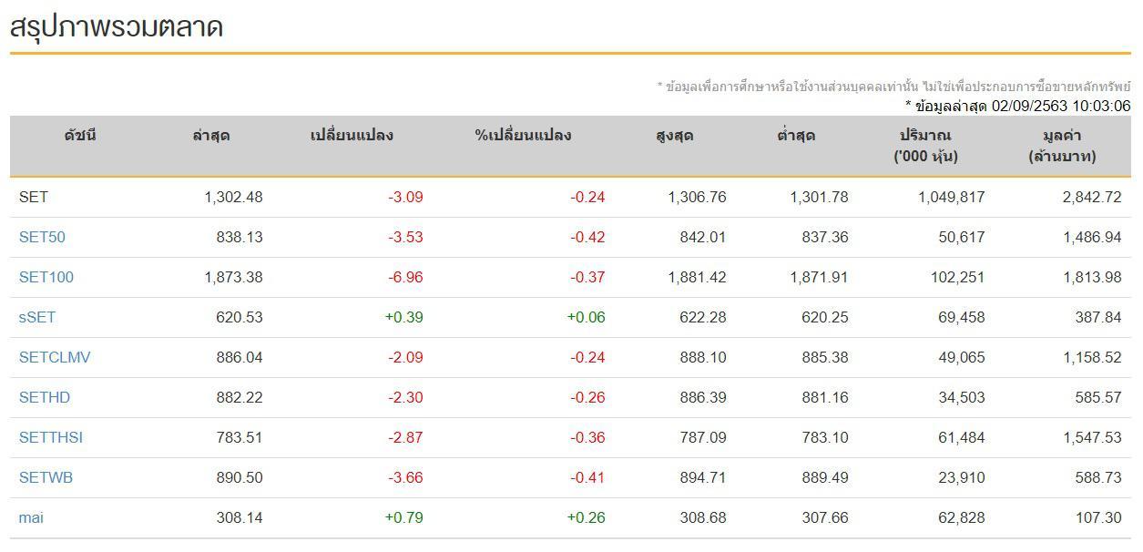 หุ้นไทยวันนี้ 2 ก.ย.2563 ปิดการซื้อขายภาคบ่าย ดัชนี 1,315.88 จุด เพิ่มขึ้น +10.31จุด
