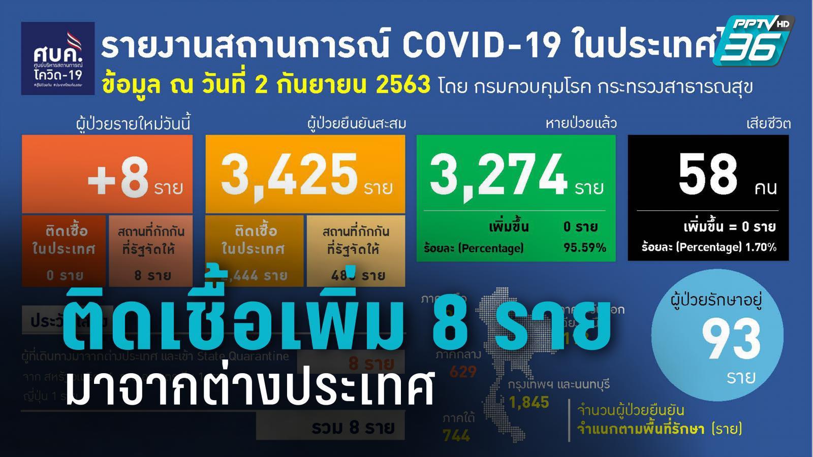 พบติดเชื้อโควิด-19 รายใหม่ 8 ราย มาจาก สหรัฐฯ-ออสเตรเลีย-ญี่ปุ่น