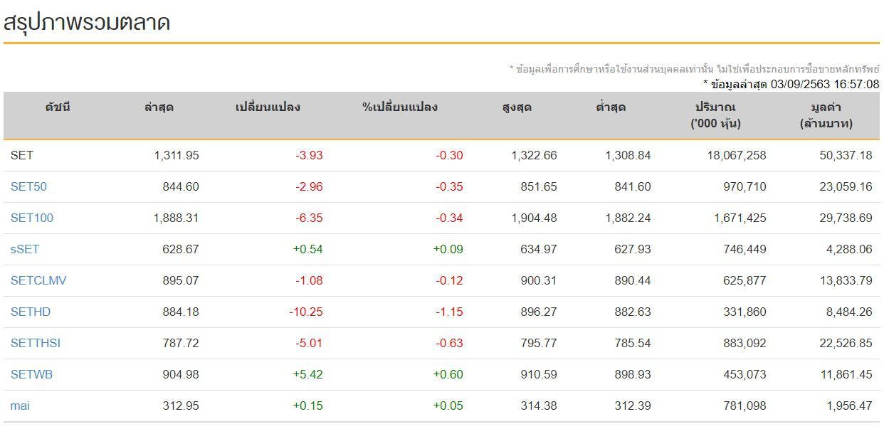 หุ้นไทย (3 ก.ย.63)  ปิดการซื้อขายภาคบ่าย ลดลง -3.93 จุด
