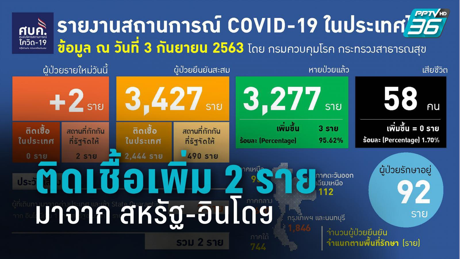 ติดเชื้อ โควิด-19 รายใหม่ 2 ราย มาจาก สหรัฐ-อินโดฯ
