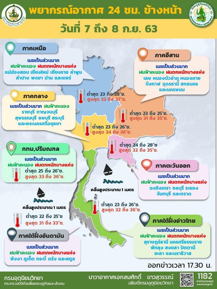 กรมอุตุฯ เผย ฝนถล่มทั่วไทย กทม.-ใต้ หนักสุด 60%