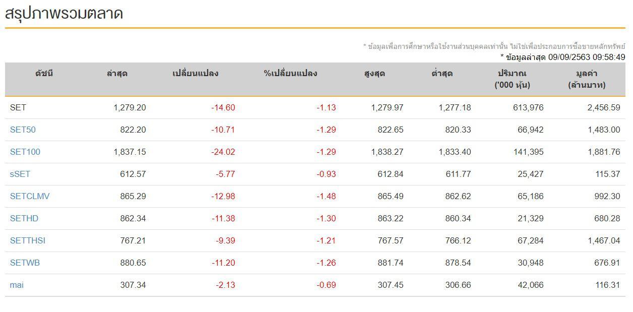 หุ้นไทย 9 ก.ย. 2563 ปิดการซื้อขายภาคบ่ายที่ดัชนี 1,293.40 จุด