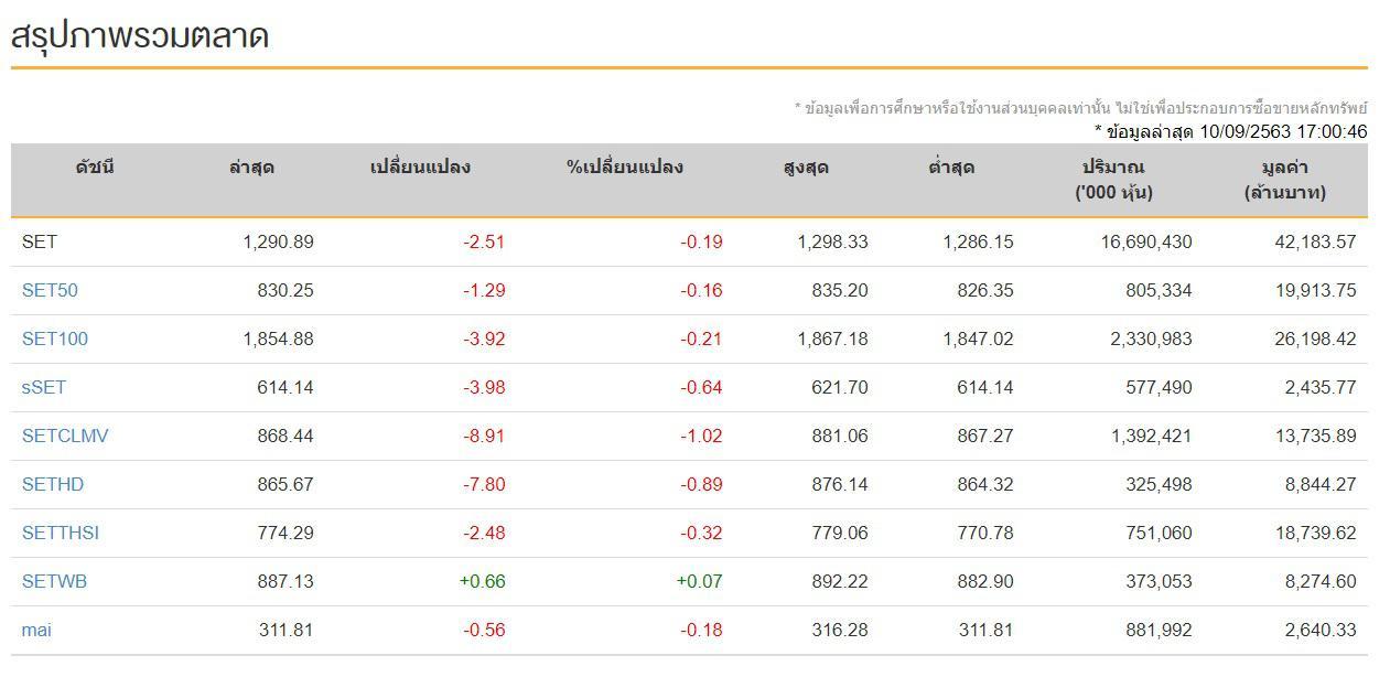 หุ้นไทย 10 ก.ย. 2563 ปิดการซื้อขายภาคบ่ายลดลง-2.51 จุด