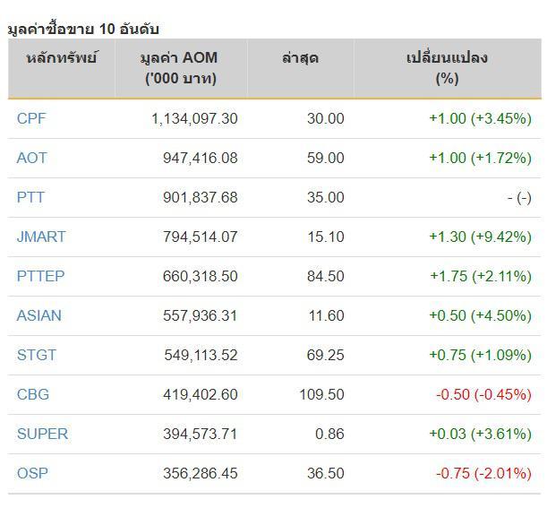 หุ้นไทยวันที่ (15 ก.ย.) ปิดการซื้อขายภาคบ่ายที่ดัชนี1,286.18 จุด บวก 13.84 จุด