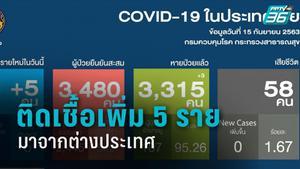 พบติดเชื้อ โควิด-19 รายใหม่ 5 ราย กลับจากต่างประเทศ