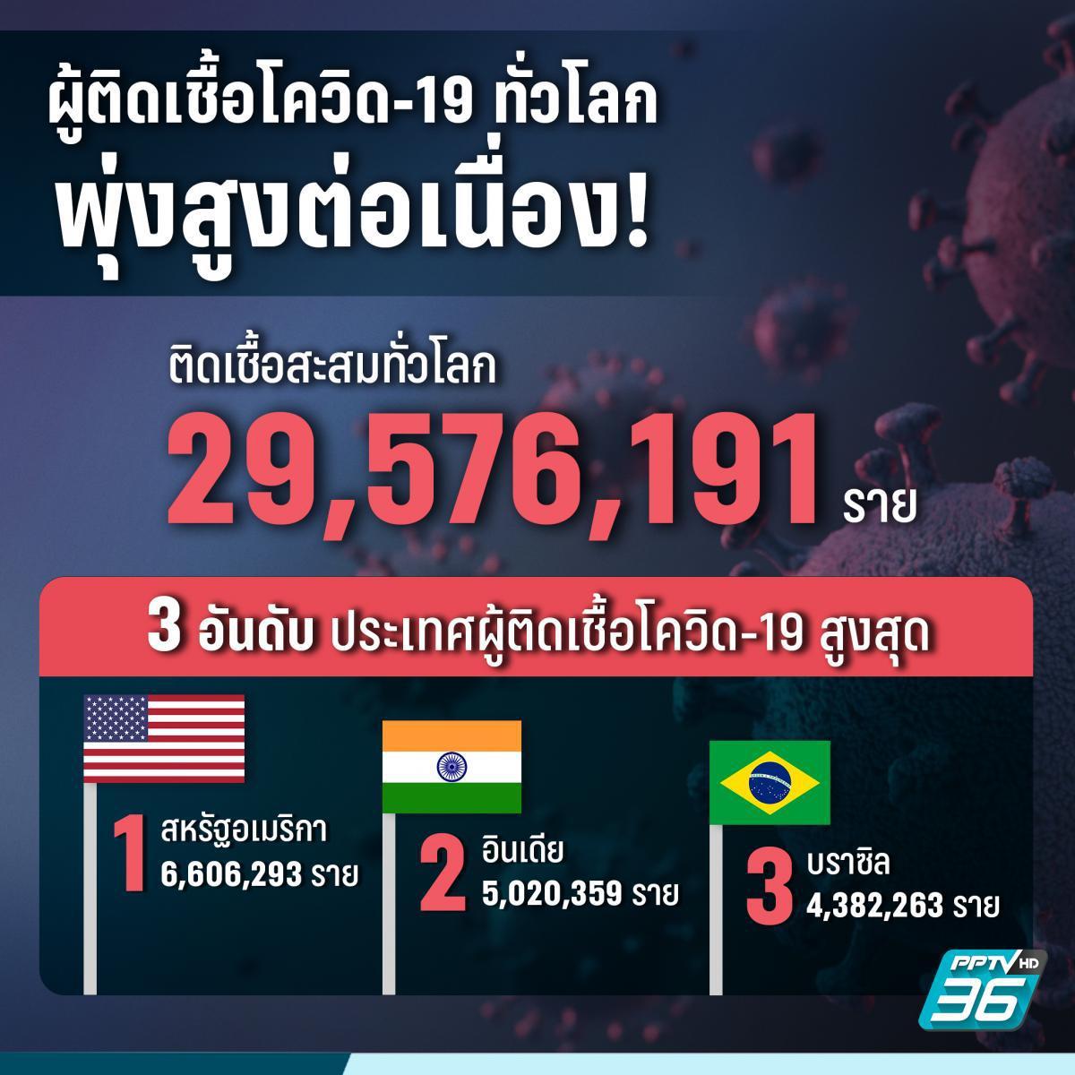 อัปเดต สถานการณ์โควิด-19 ทั้งในไทยและต่างประเทศทั่วโลก 16 ก.ย. 2563
