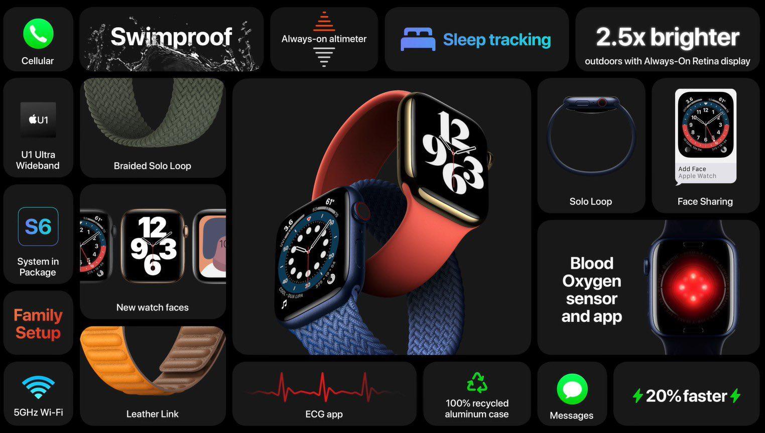 """สรุปผลิตภัณฑ์ใหม่ Apple จากงาน """"Apple Event 2020"""""""