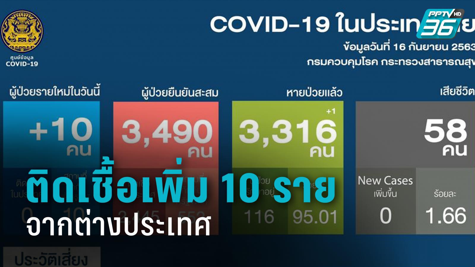 พบติดเชื้อโควิด-19 รายใหม่ 10 ราย มาจากต่างประเทศ