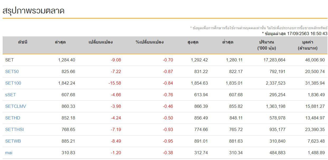 หุ้นไทยวันนี้ (17 ก.ย.63) ปิดการซื้อขายภาคบ่าย ดัชนี 1,284.40 จุด ลดลง -9.08 จุด