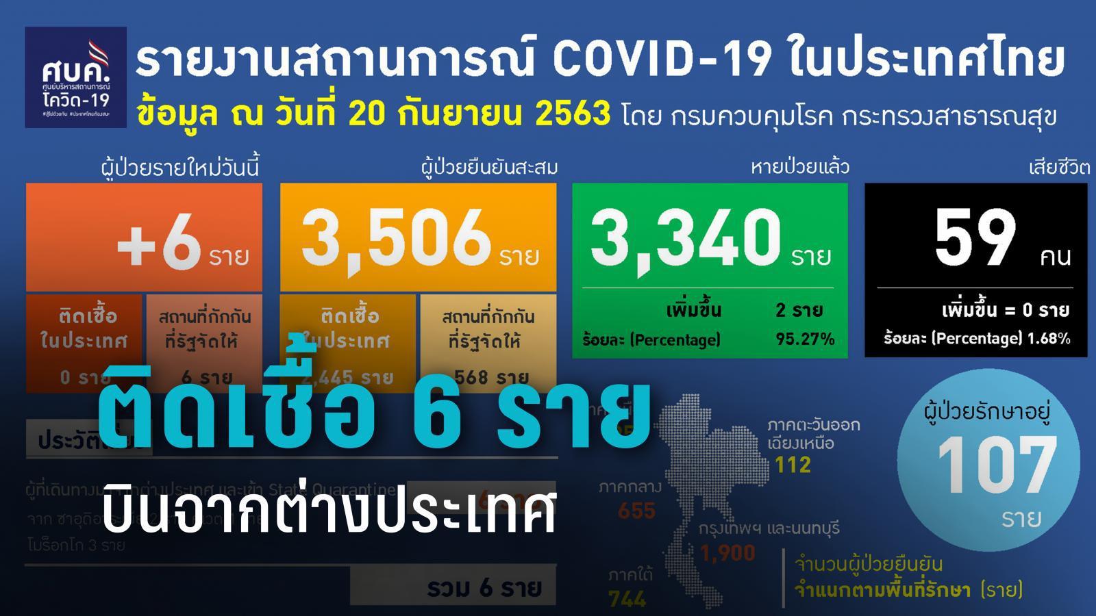 ศบค. เผย พบติดโควิด-19 เพิ่ม 6 ราย บินจากซาอุฯ คูเวต โมร็อกโก
