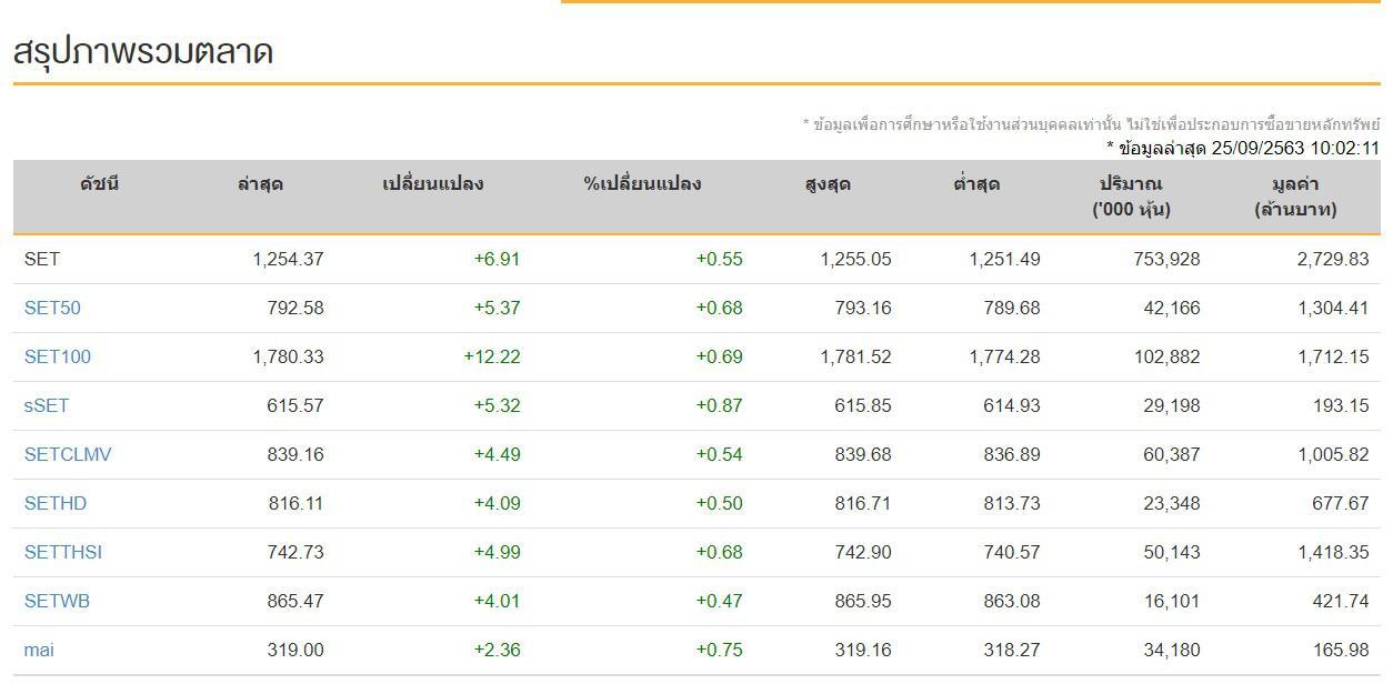 ดัชนีหุ้นไทย (25 ก.ย.63) ปิดการซื้อขายภาคบ่าย 1,244.94 จุด ลดลง -2.52 จุด