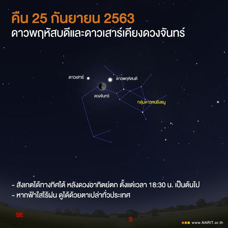 ห้ามพลาด! ปรากฏการณ์หายาก ดาวเคียงเดือน ใกล้สุดในรอบ 397 ปี เห็นได้ด้วยตาเปล่า