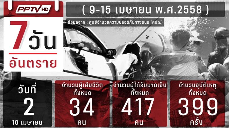 วันที่ 2 ของช่วงระวังอันตรายสงกรานต์ดับแล้ว 59 สาเหตุหลักเมาขับ
