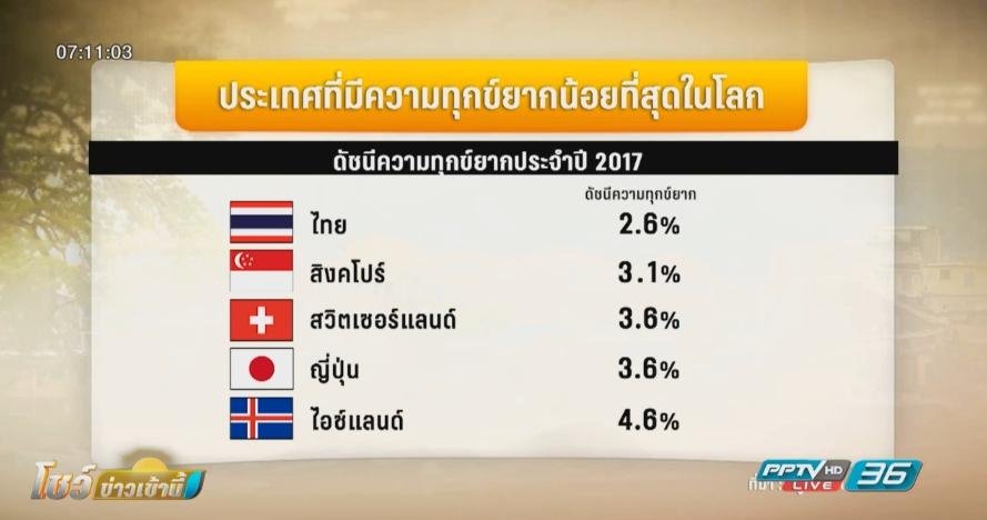 ไทยรั้งเบอร์ 1 ประเทศที่มีความทุกข์ยากน้อยที่สุดในโลก