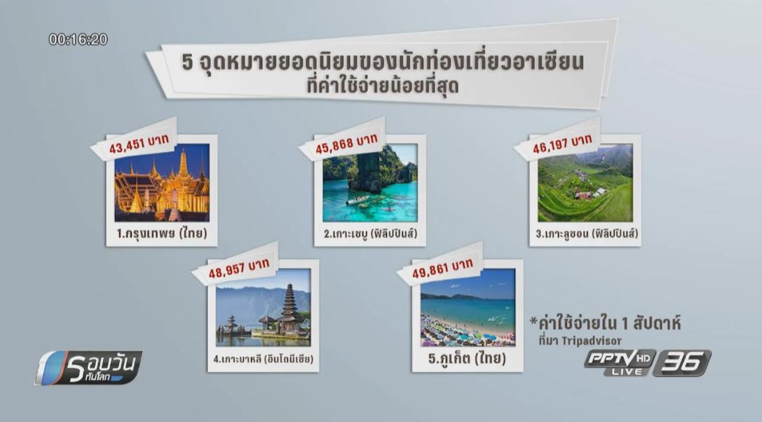 กรุงเทพฯ ครองแชมป์ที่เที่ยวช่วงปีใหม่คุ้มสุดสำหรับชาวอาเซียน