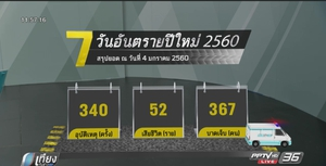 ปิดฉาก 7 วันอันตราย ยอดตายพุ่งสูง 478 ราย สูงสุดในรอบ 10 ปี (คลิป)