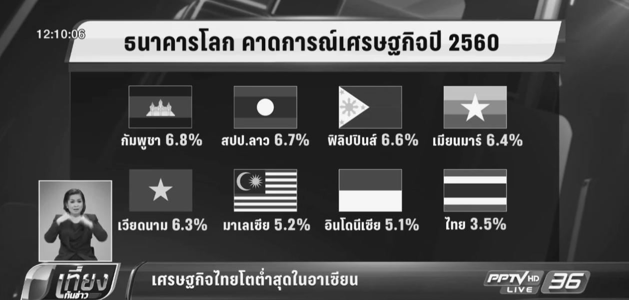 ธนาคารโลก เผย เศรษฐกิจไทยโตต่ำสุดในอาเซียน