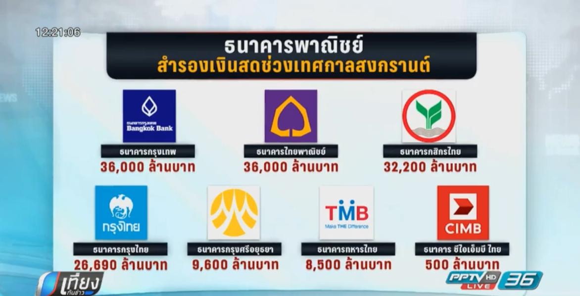 19 ธนาคารพาณิชย์ 7 แห่งสำรองเงินสดช่วงสงกรานต์ 150,000 ล้านบาท