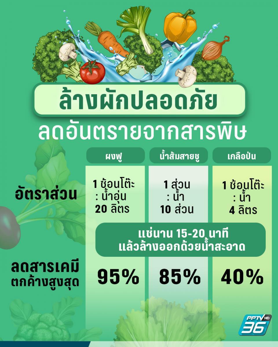 ล้างผักให้ถูกวิธี อร่อยอย่างปลอดภัย ห่างไกลโควิด-19