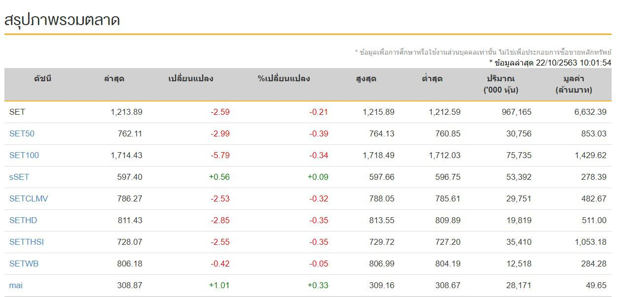 ดัชนีหุ้นไทย 22 ต.ค.63 เปิดการซื้อขายที่ 1,213.89 จุด ลดลง 2.59 จุด