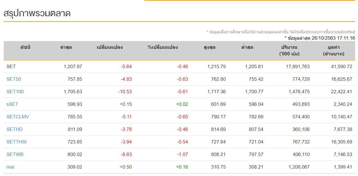 ดัชนีหุ้นไทย 26 ต.ค.63  ปิดช่วงบ่ายวันนี้ที่ระดับ 1,207.97 จุด ลดลง 5.64  จุด