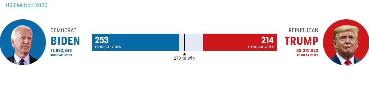 'ไบเดน' ใกล้ชนะแล้ว คว้าชัยปธน.สหรัฐฯ 'ทรัมป์' ค้านนับคะแนนเลือกตั้ง 'อเมริกัน' ประท้วง!