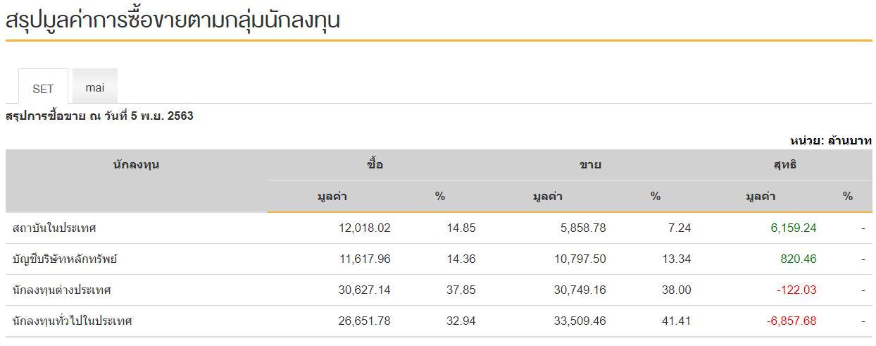"""หุ้นไทยพุ่ง 40 จุด ขานรับ """"ไบเดน"""" มีโอกาสคว้าชัย ปธน.สหรัฐฯ"""