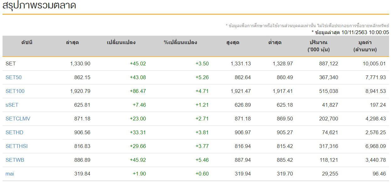 หุ้นไทย (10 พ.ย) พุ่งขึ้นกว่า 50 จุด มูลค่าการซื้อขายทะยานแสนล้าน