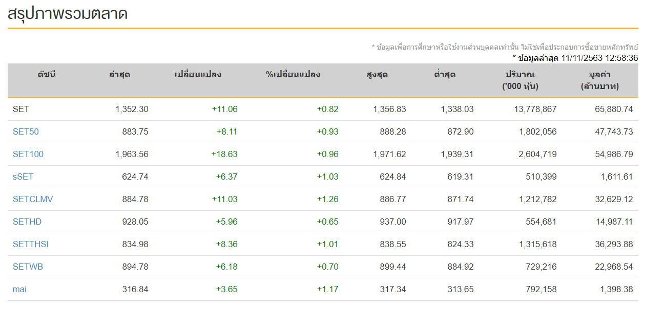 หุ้นไทย (11 พ.ย. 63) ปิดช่วงบ่ายวันนี้ที่ระดับ 1,345.34 จุด เพิ่มขึ้น 4.10 จุด