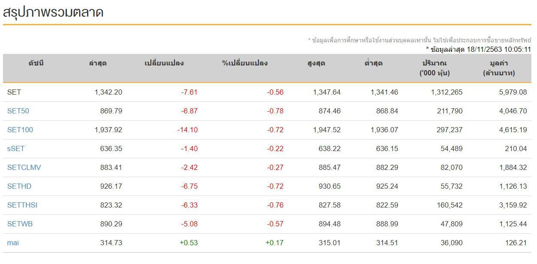 หุ้นไทย (18 พ.ย.63) ปิดการซื้อขาย 1,364.59 จุด เพิ่มขึ้น+14.78 จุด