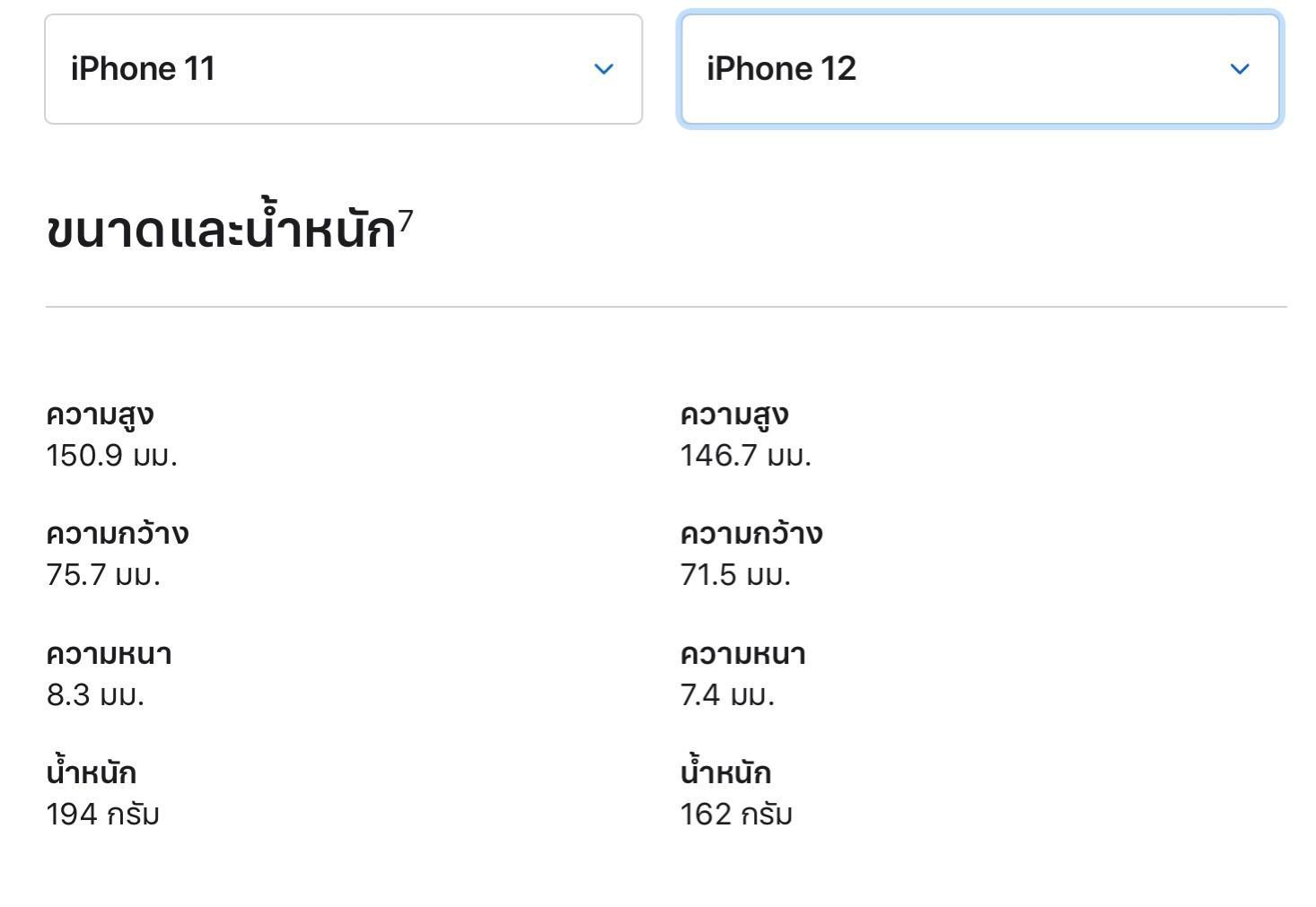 วิธีเลือกซื้อ iPhone12 Series