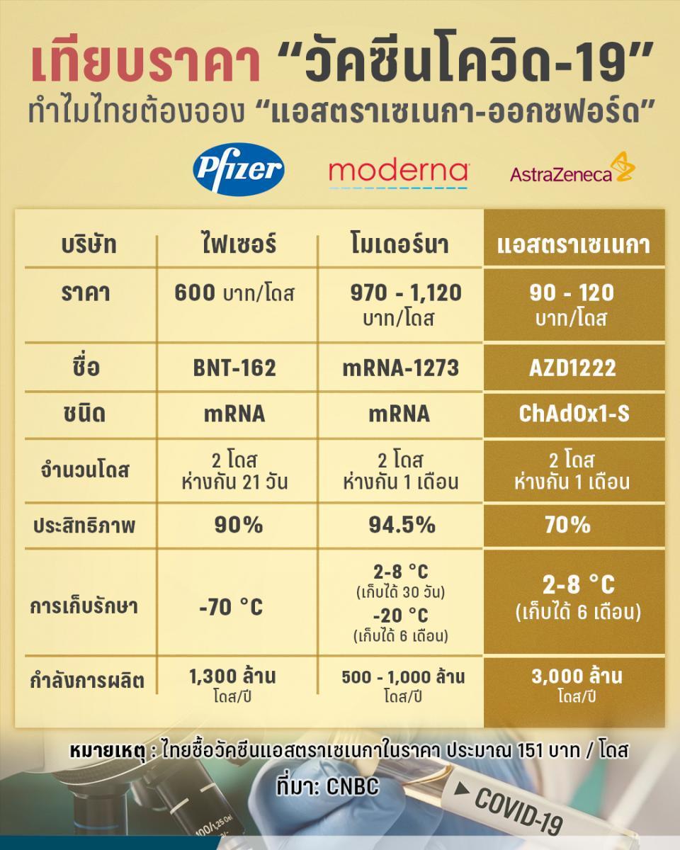 """เทียบ """"วัคซีนโควิด-19"""" ทำไมไทยต้องจอง """"แอสตราเซเนกา-ออกซฟอร์ด"""""""