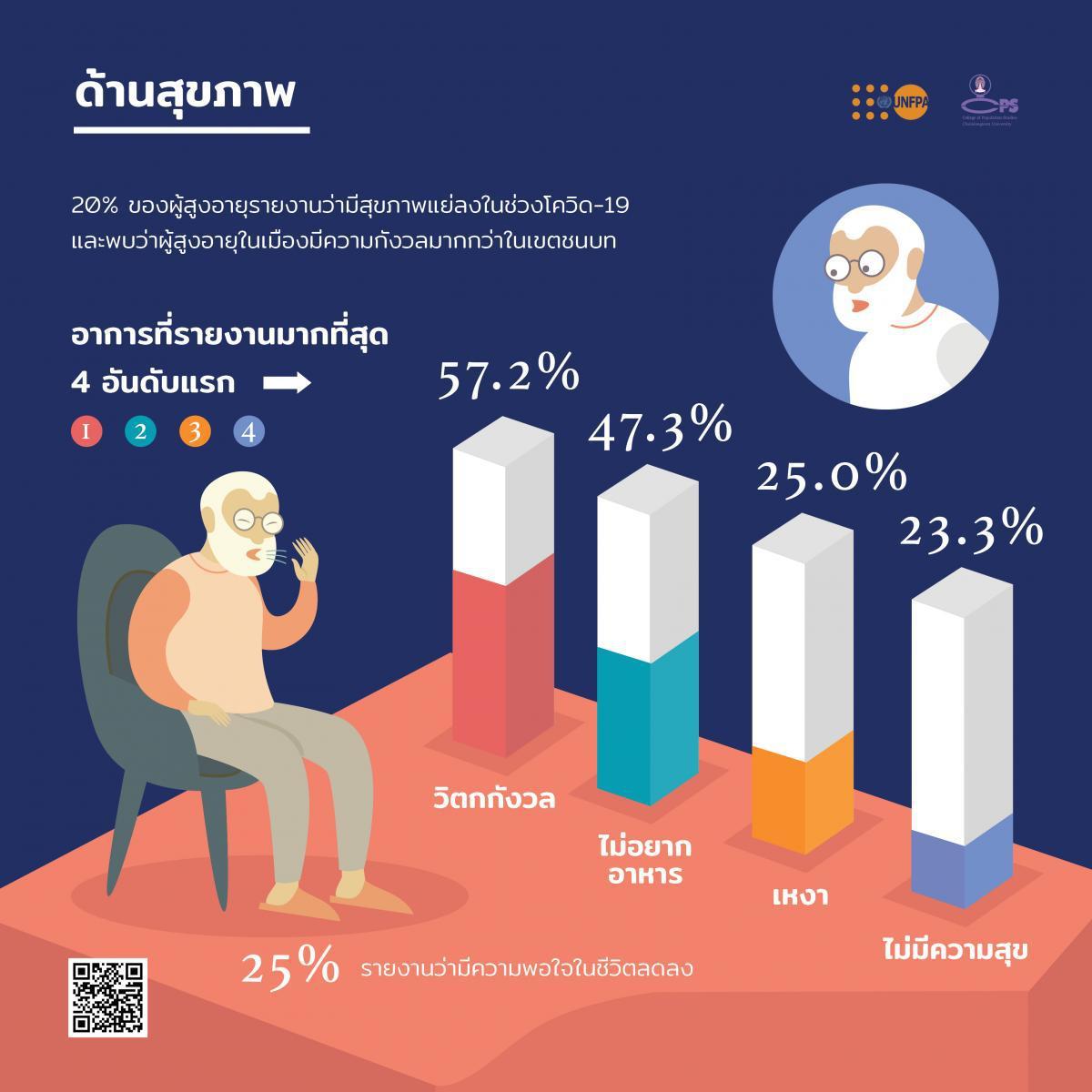 โควิด-19 ส่งผลกระทบด้านเศรษฐกิจต่อผู้สูงอายุมากกว่าด้านอื่นๆ