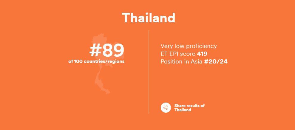 ไทย ร่วงอันดับ 89 ของโลก ทักษะภาษาอังกฤษระดับต่ำมาก รั้งท้ายอาเซียน