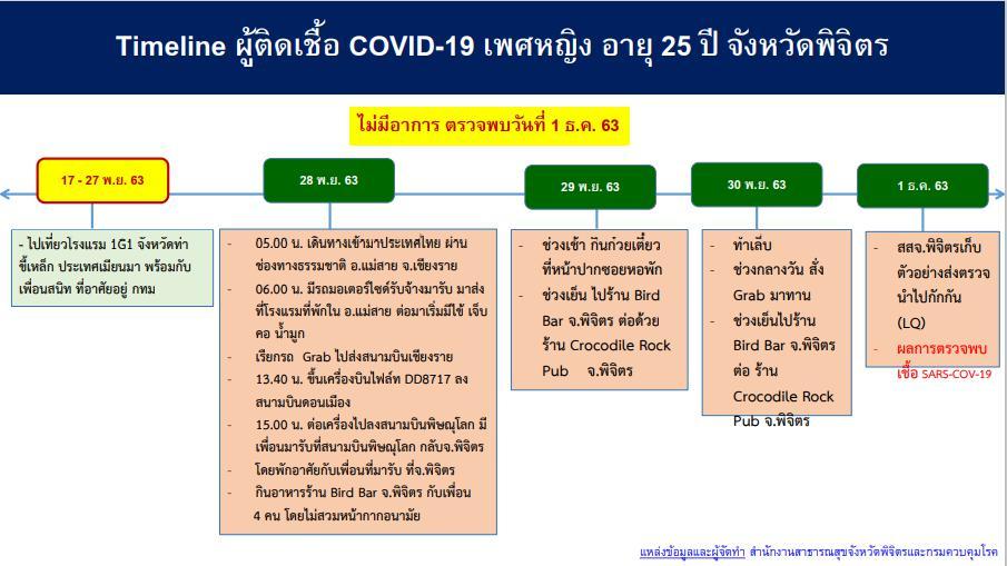 """พุ่ง 10 รายแล้ว หญิงไทยจากเมียนมา ติด """"โควิด"""" อยู่ 6 จังหวัด สธ.เปิดไทม์ไลน์ กิน บิน เที่ยวผับ"""