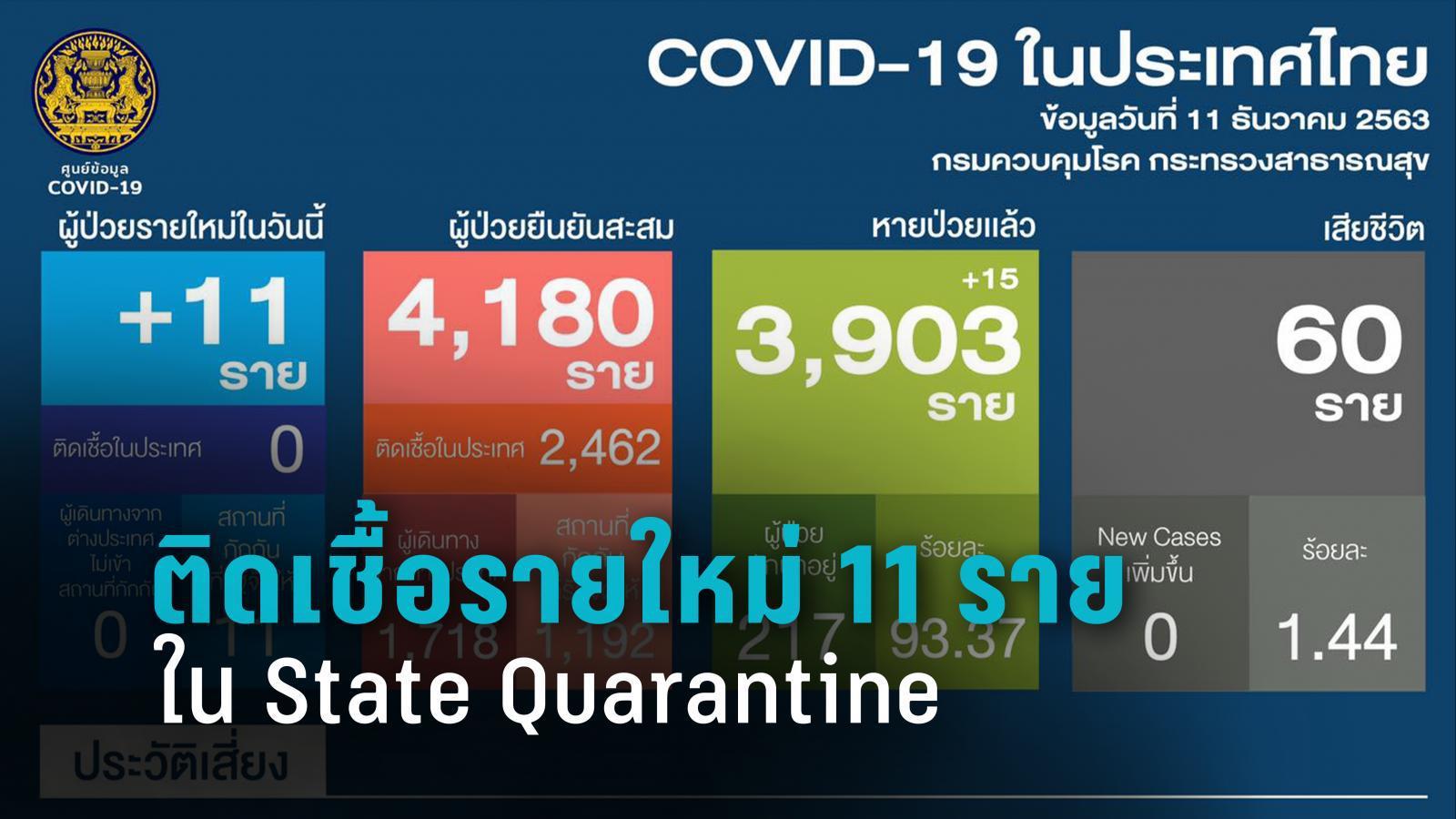 ติดเชื้อโควิด-19 รายใหม่ 11 รายมาจากต่างประเทศ