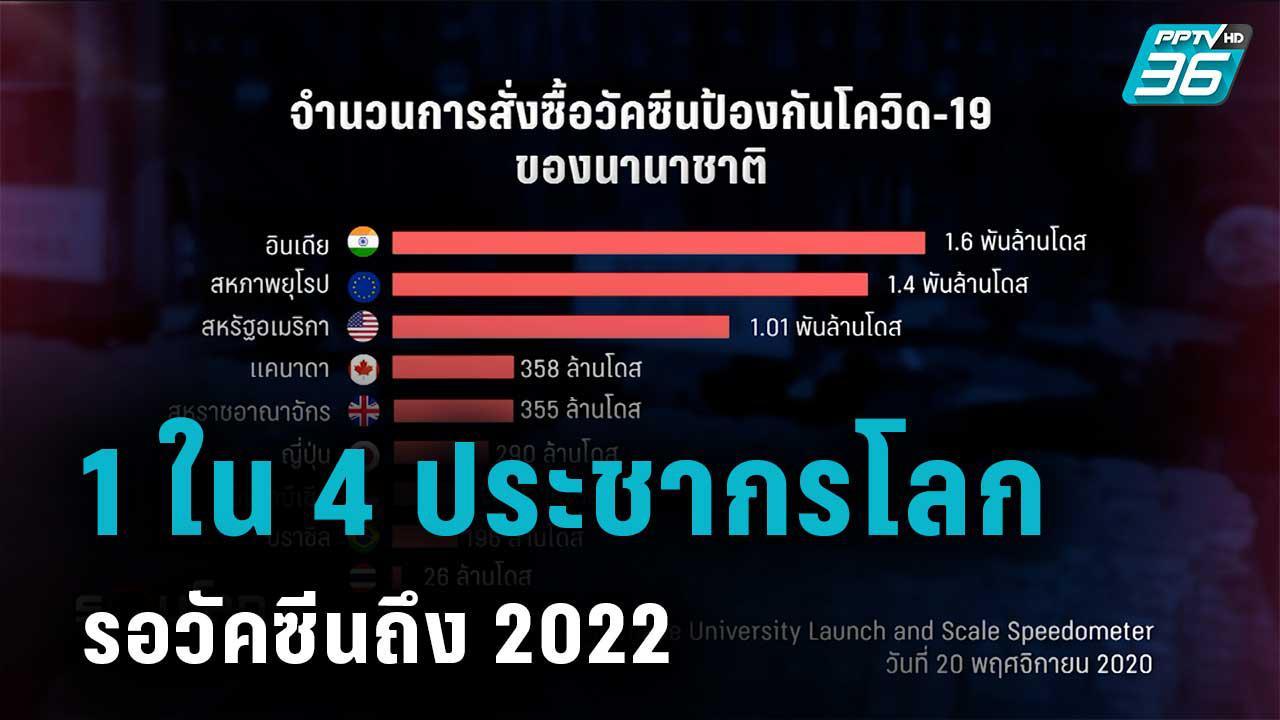 1 ใน 4 ของประชากรโลกต้องรอวัคซีนโควิด-19 ไปจนถึง 2022