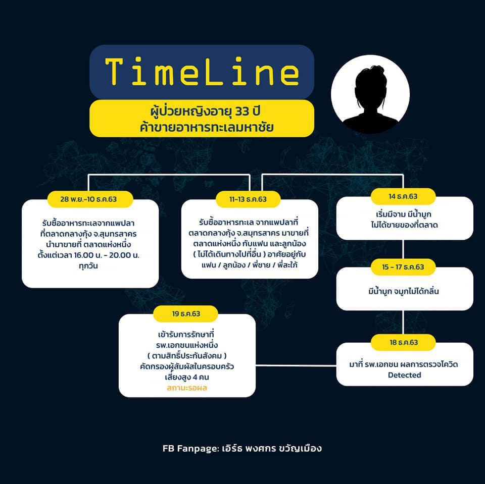 ไทม์ไลน์ 2 แม่ค้ากทม.ติดโควิด -19 ค้ากุ้งในตลาดย่านคลองสามวา ผลสอบหญิงสูงวัยเผยพฤติกรรมรับเชื้อ