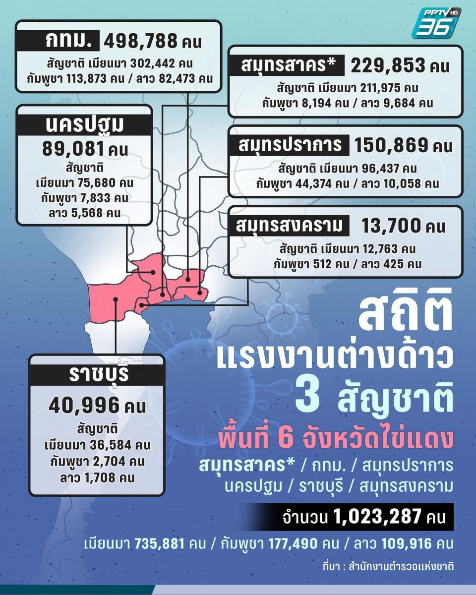 เปิดตัวเลขแรงงานต่างด้าว 2.5 ล้าน อยู่ที่ไหน ทำอะไร โฟกัส กทม. - สมุทรปราการ พื้นที่ไข่แดงติด 'สมุทรสาคร' !!