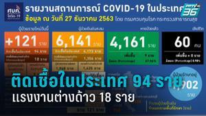 พบผู้ป่วยโควิด-19 รายใหม่ 121 ราย ติดเชื้อในประเทศ 94 ราย