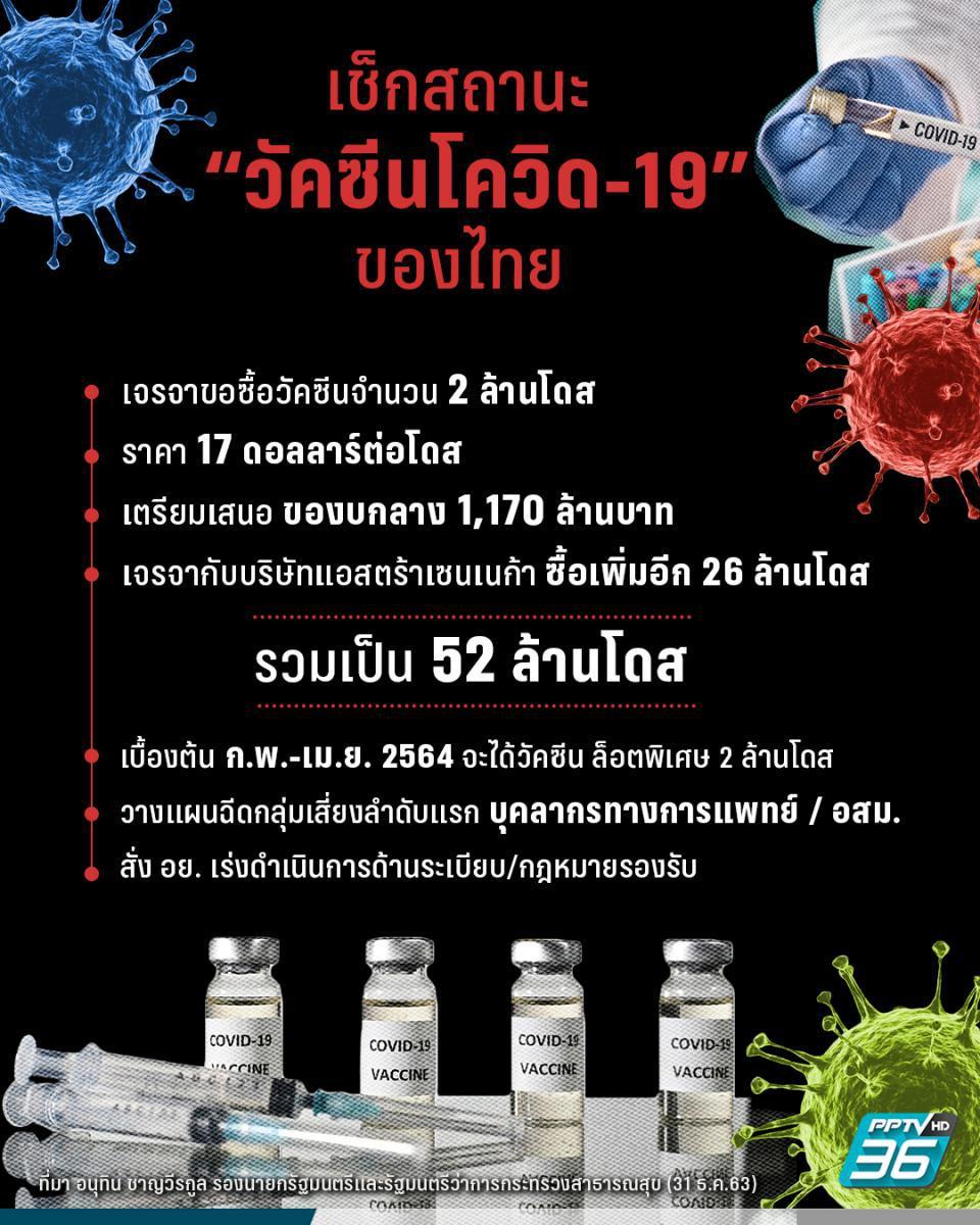 """""""อนุทิน"""" เผยข่าวดี เจรจาซื้อวัคซีนโควิด-19 เพิ่มได้รับล็อตพิเศษ 2 ล้านโดส ก.พ.-เม.ย. 64"""