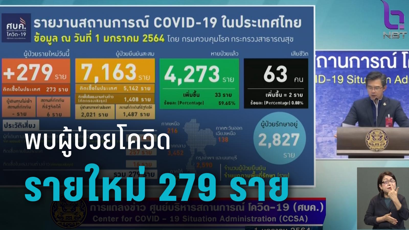 พบผู้ติดเชื้อโควิด-19 รายใหม่ 279 ราย ติดเชื้อในประเทศ 257 ราย