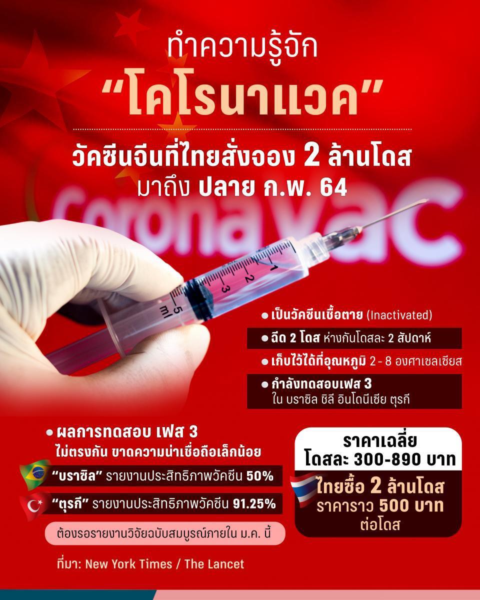 """รู้จัก """" ซิโนแวค""""  วัคซีนโควิด-19 ก่อนฉีดเข็มแรกให้คนไทย"""